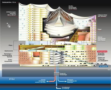 Elbphilharmonie Concert Hall Architecture Princeton Architecture Architecture Presentation Board