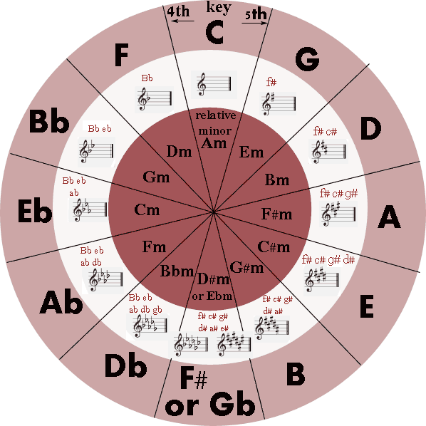 Delicate image with printable circle of fifths