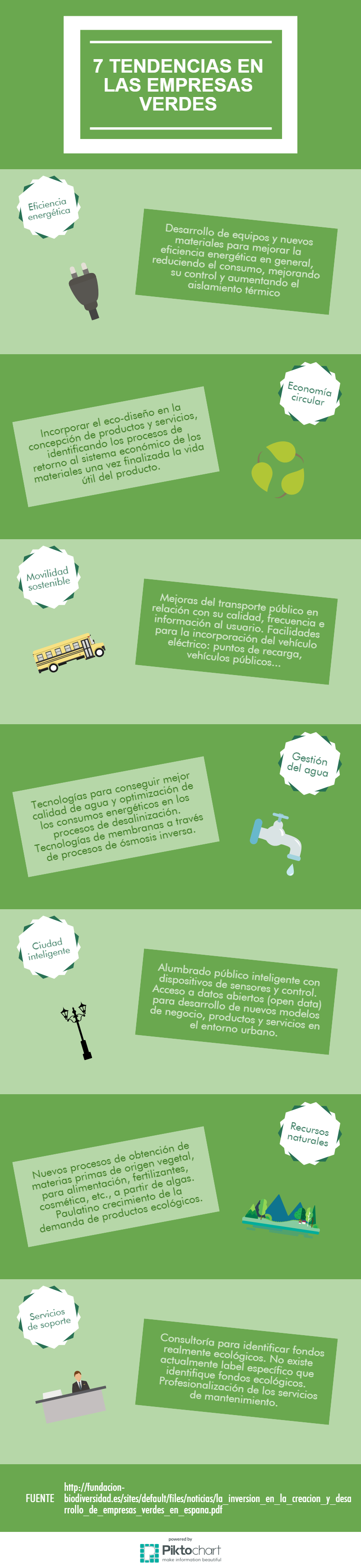 Esta es la infografía que hice para Ecomprende sobre 7 tendencias en las empresas verdes.