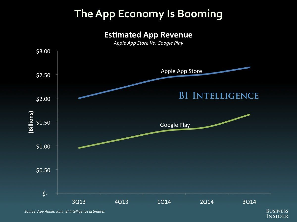The App Economy Is Booming