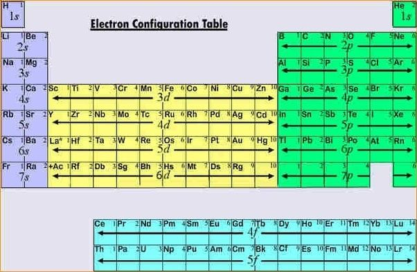 Electron Configuration Chart Template | Image Result For Electron Configuration Chart Chemistry Periodic