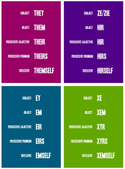gender neutral pronouns | Gender neutral pronouns, Gender pronouns, Gender  identity