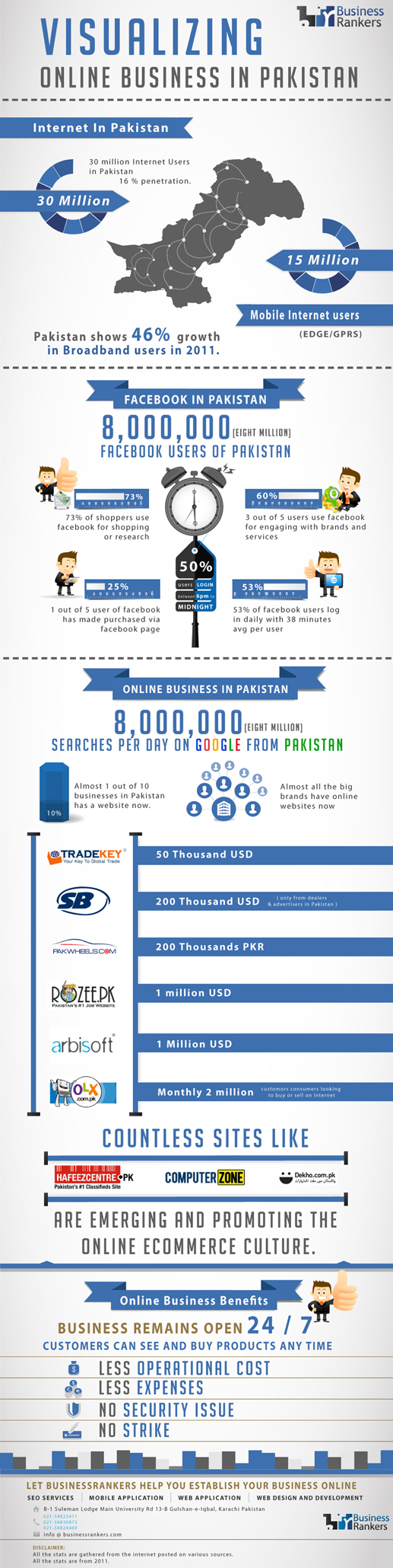 Visualizing online business in Pakistan #infographic