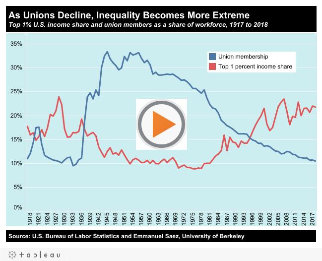 Inequality Org Income Income Inequality Math