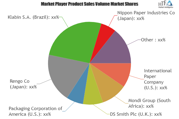 Retail E Commerce Packaging Market Is Set For A Potential Growth Worldwide Excellent Technology Tren With Images Wine Making Kits Personalized Wine Glass
