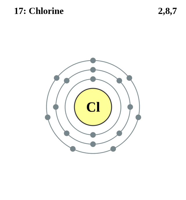 See the electron configuration of atoms of the elements atom diagrams chlorine atom ccuart Images