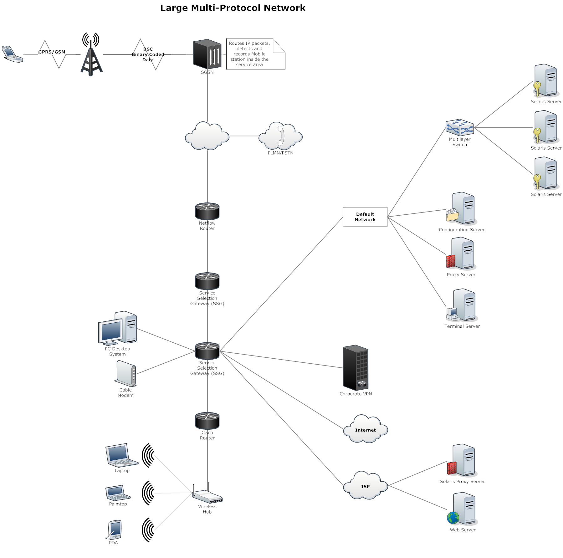 Visio Site Map Examples: Large Multi-Protocol Network