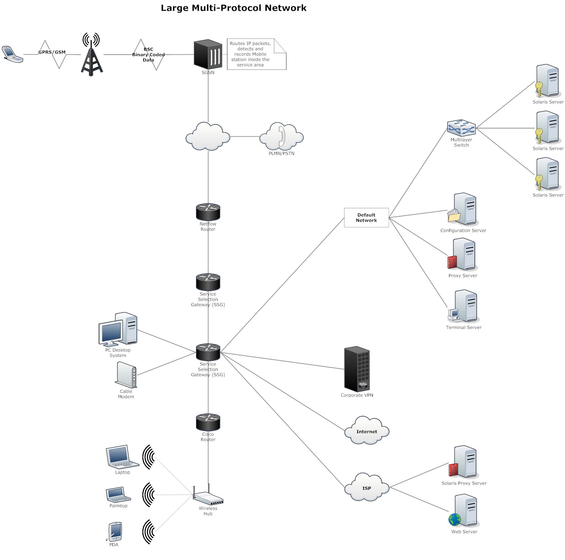 medium resolution of network diagram example large multi protocol network