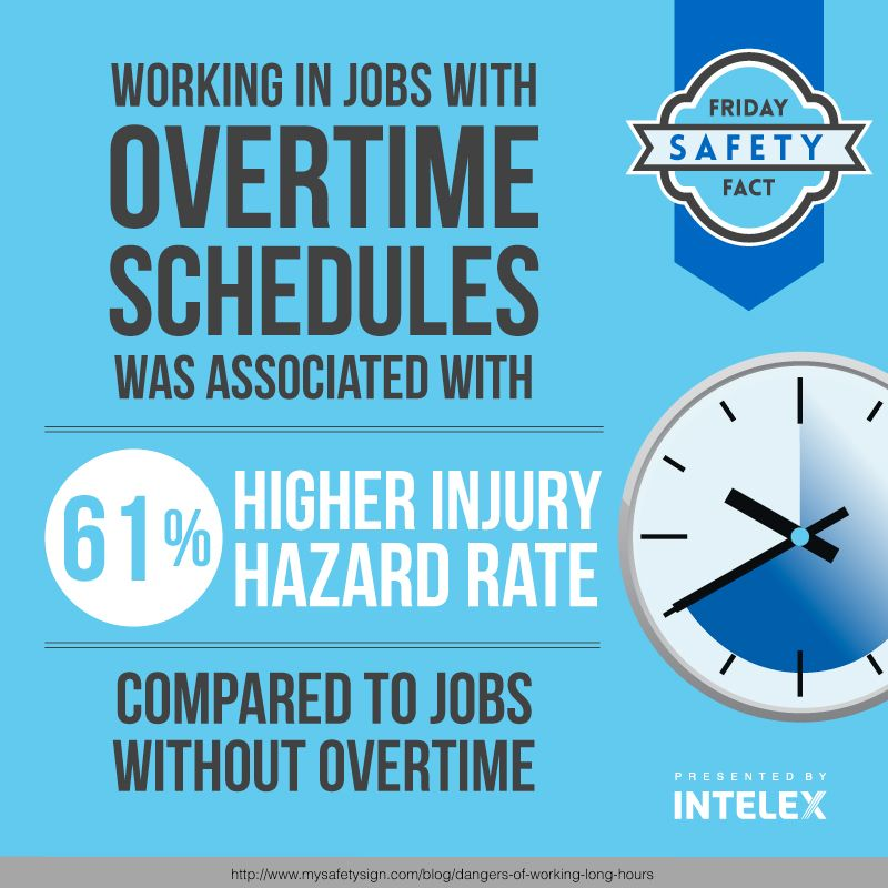 Intelex Friday Safety Fact Overtime & High Injury Rate