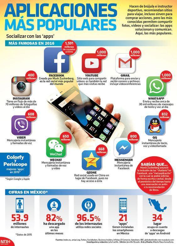 Las Apps Más Populares Tecnologias De La Informacion Y Comunicacion Apps Consejos Para Redes Sociales