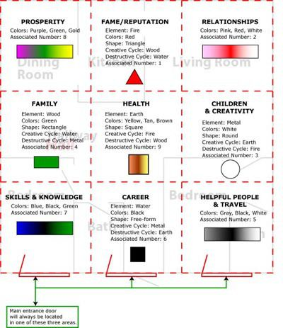 Feng Shui bagua map | Qigong | Feng shui colours, Feng ...
