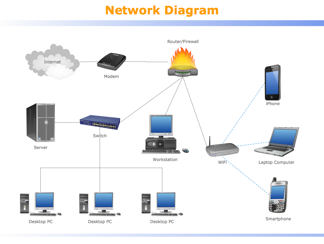 Wireless Home Network Diagram View Diagram