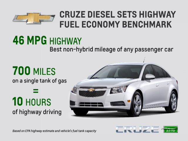 Chevy Cruze Diesel Sets Highway Fuel Economy Benchmark Newroads