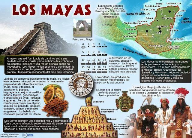 Mapa Conceptual Concepto America Indigenas Amerindios Indios Caribe Dominicana Cuba Puerto Rico Venezuela Learning Spanish Spanish Culture Spanish