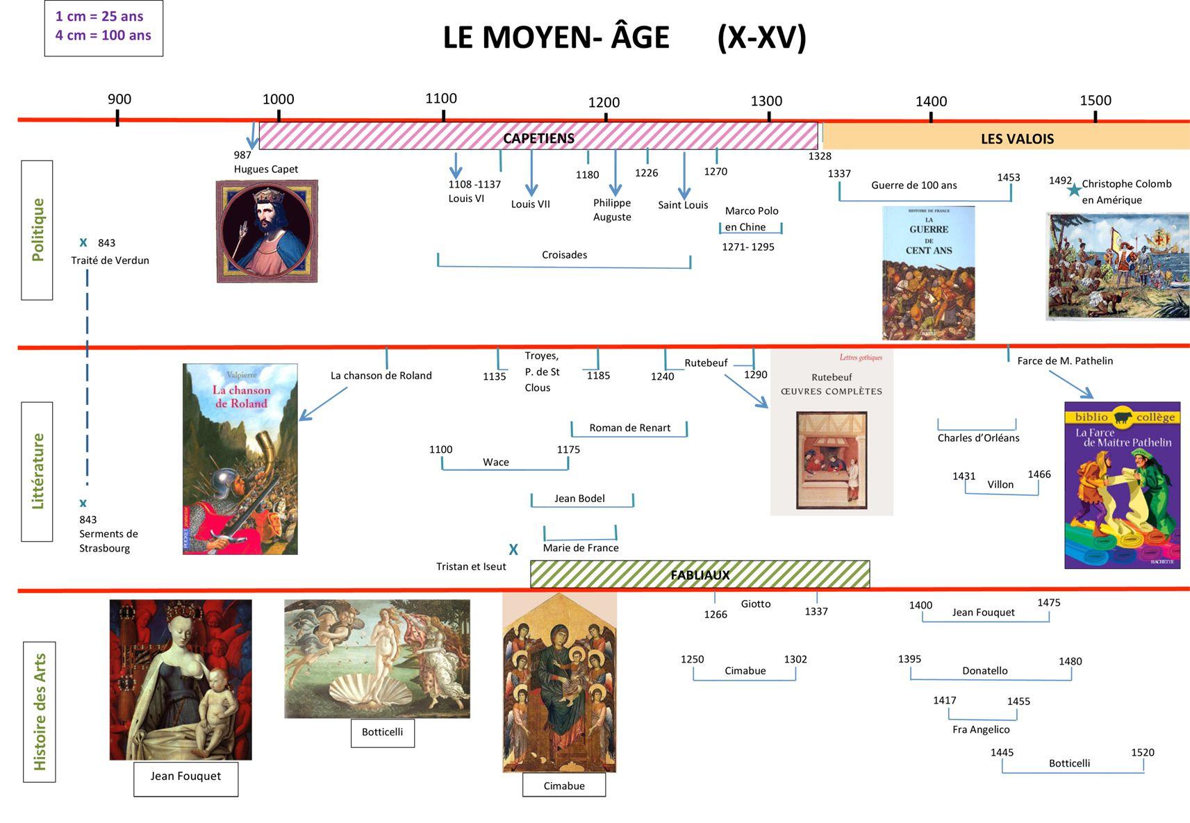 Frise Chronologique Du Moyen Age Moyen Age Frise Chronologique Enseignement Du Francais