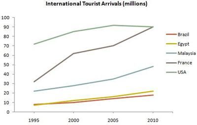 how to make a graph about tourism