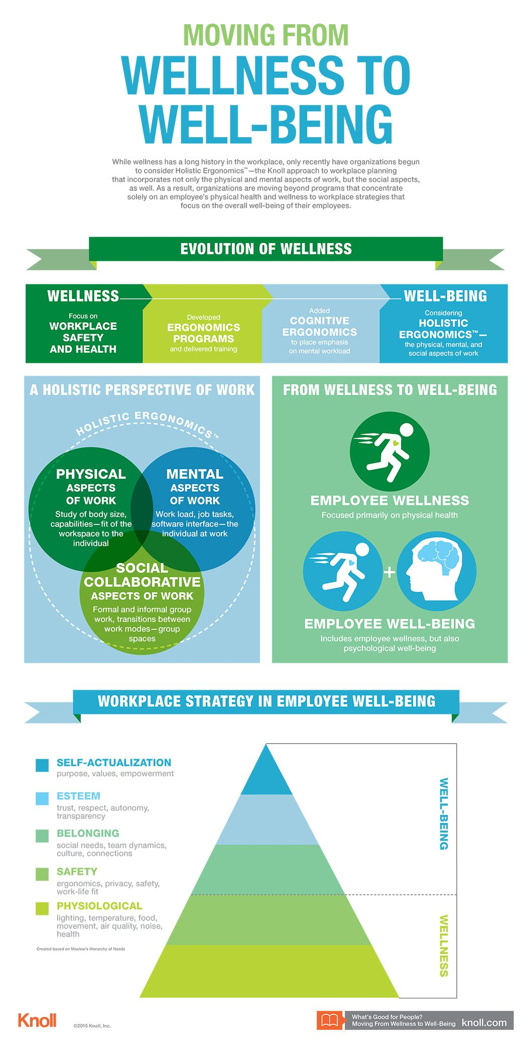 Moving from Wellness to WellBeing Infographic Workplace
