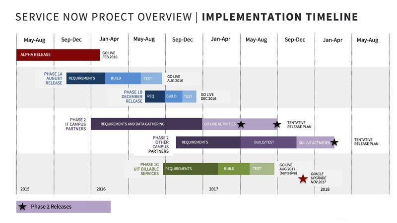 Servicenow Project Roadmap University It Roadmap Projects University