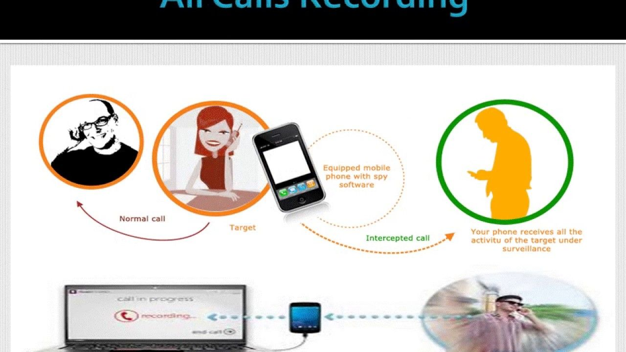 Best Spy Mobile Software for Parents in Gurgaon Hidden