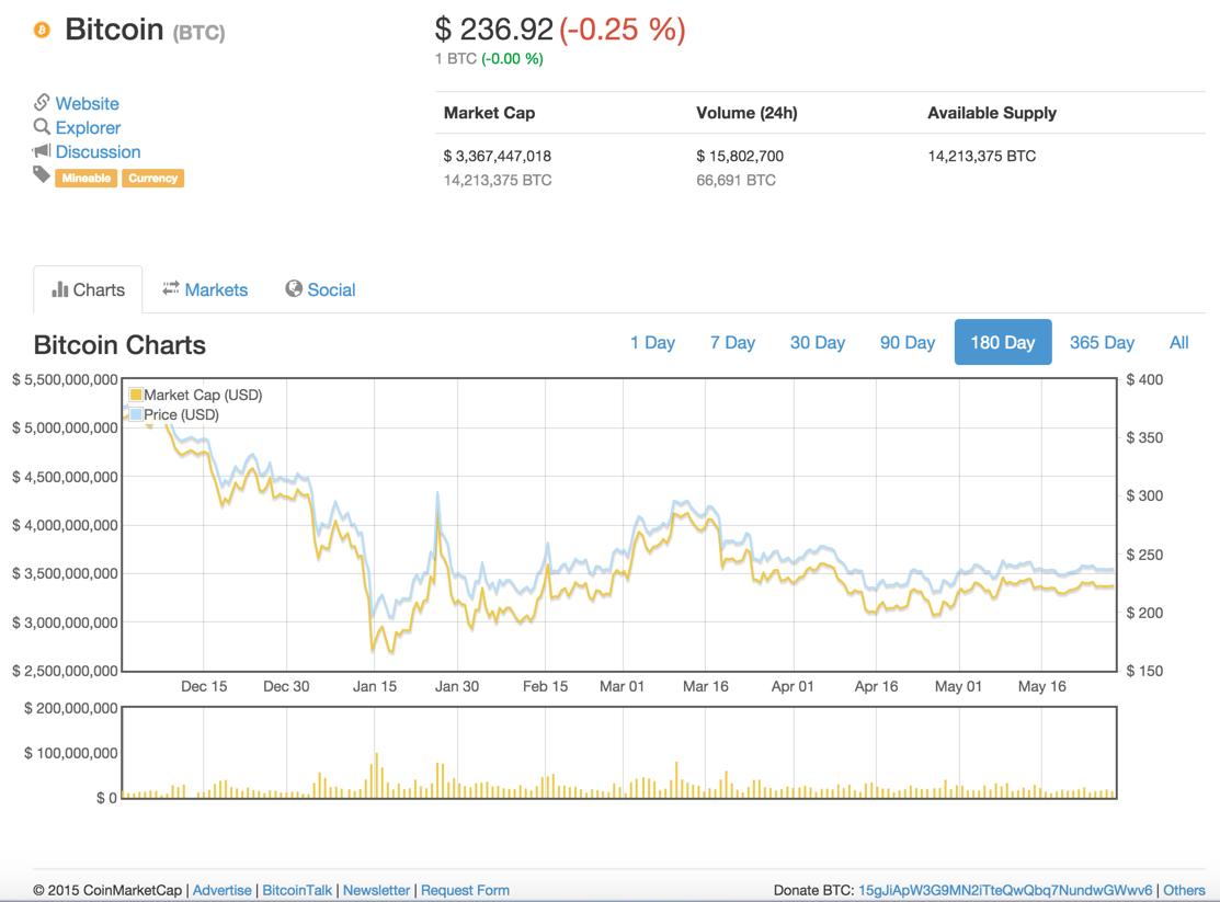 marketcoinc bitcoin