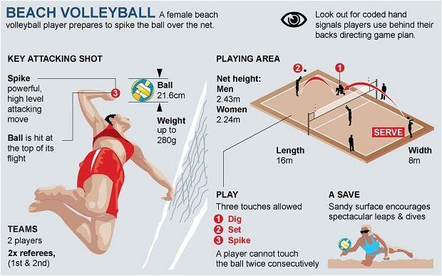 London 2012 Olympics: beach volleyball guide | Best Beach ...