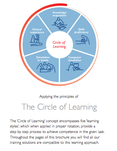 Laerdal's Circle of Learning model (With images