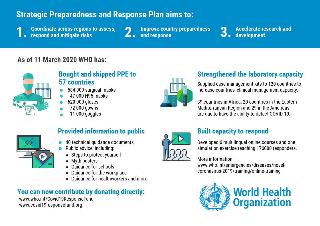 Stategic Preparness And Response Plan Aims To Who Oms March 2020 France Le Monde