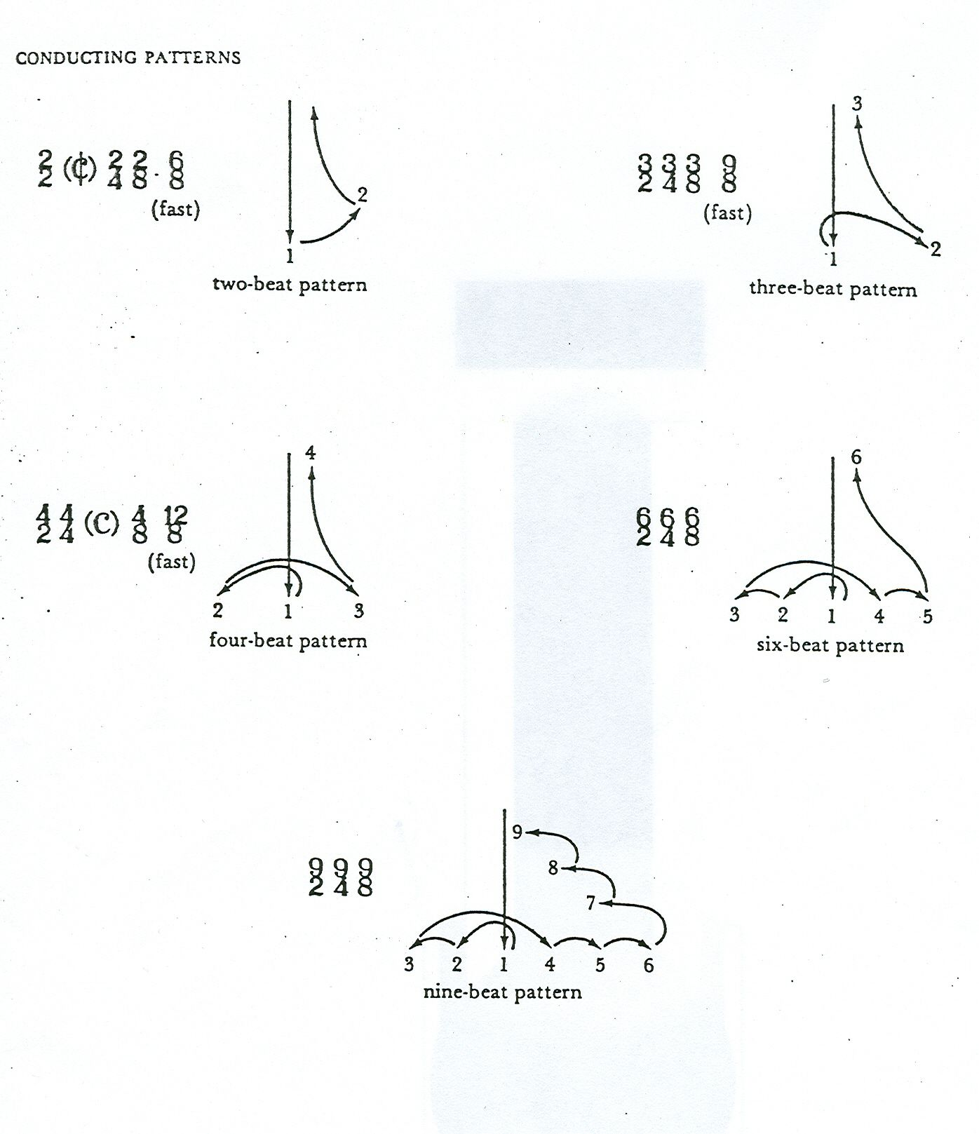 drum major conducting patterns pdf