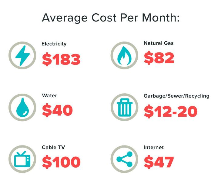 Utility Bills 101 Average Cost Of Utilities Move Org Utility Bill Bills Average