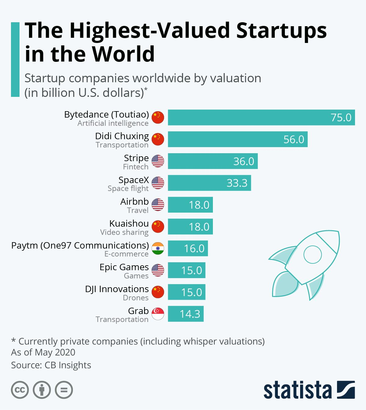 Infographic The Highest Valued Startups In The World Start Up Economics Lessons Startup Company