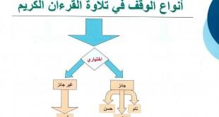 التجويد الميسر الصفحة 2 تجويد القرآن الكريم Symbols Letters Art