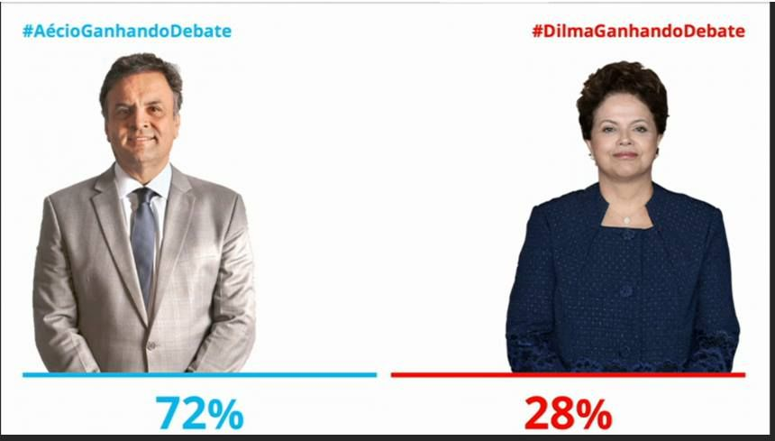 HELLBLOG: Saiu no G1: Aécio tem 72% de desempenho no debate ...