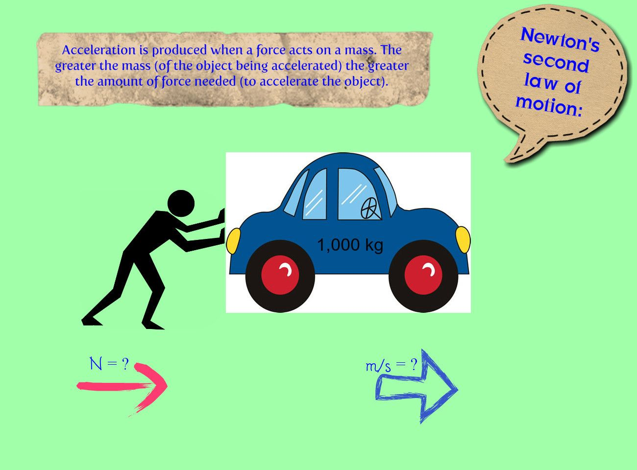 Newton S 2nd Law Of Motion The Acceleration Produced By A