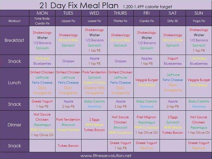 regime 1400 calories resultat