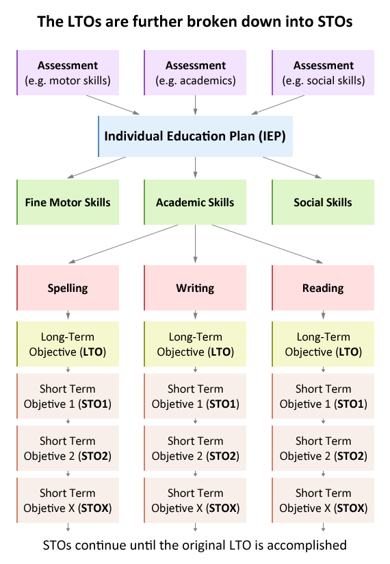 Individual Education Plan Iep Personalized Learning Short And Long Term Goal Essay