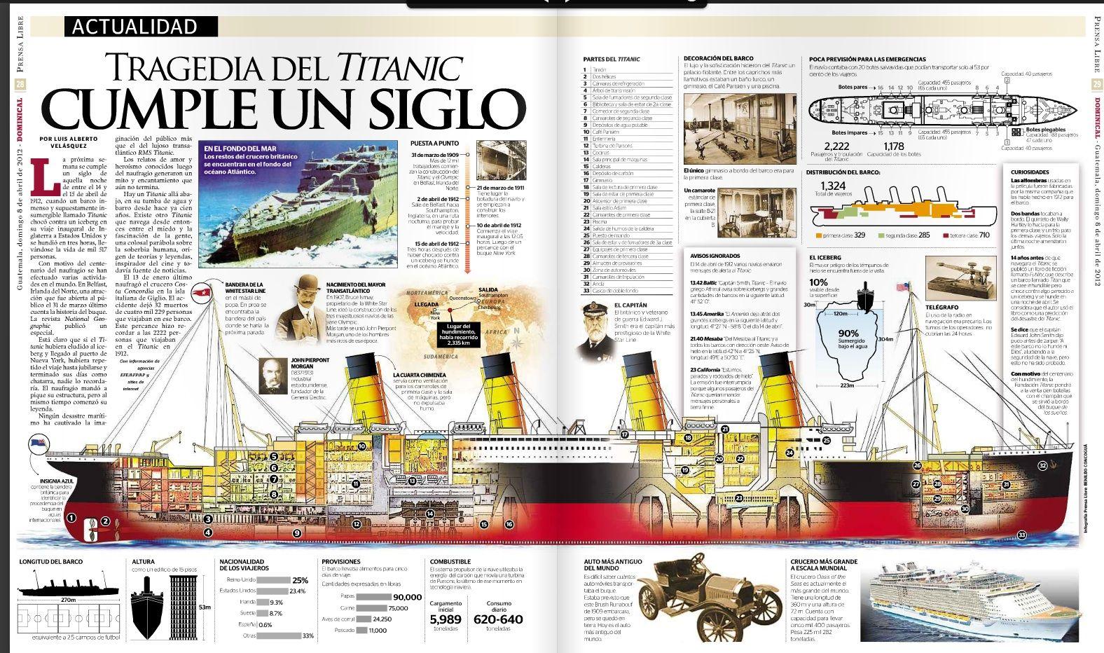 #Infografía del hundimiento del #Titanic, via @prensa_libre
