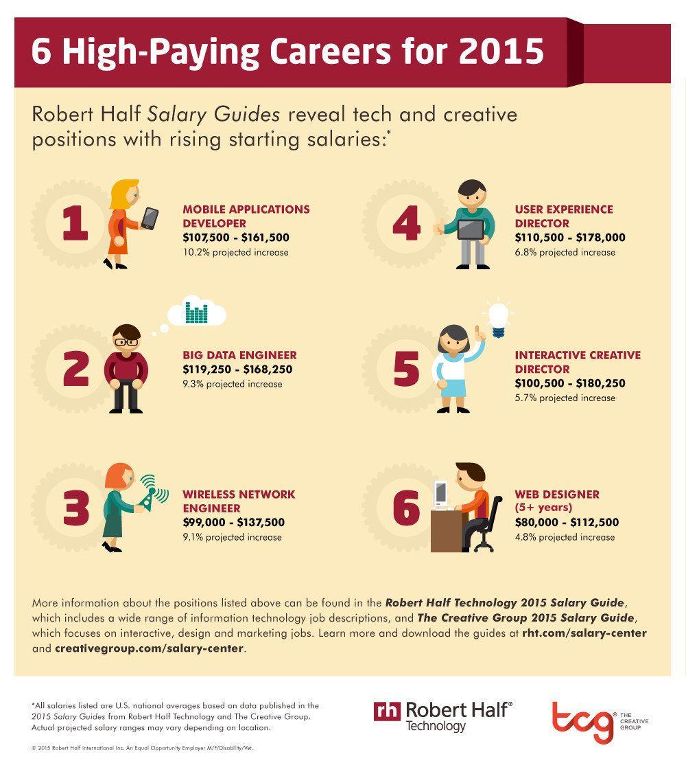 High Paying Careers Infographic Robert Half Tavorro Careers