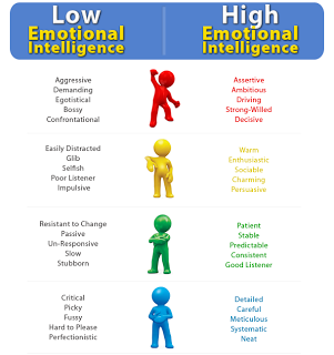 21 Strategies To Improve Emotional Intelligence Improve Yourself Daily High Emotional Intelligence Emotional Intelligence Emotional Intelligence Quotes