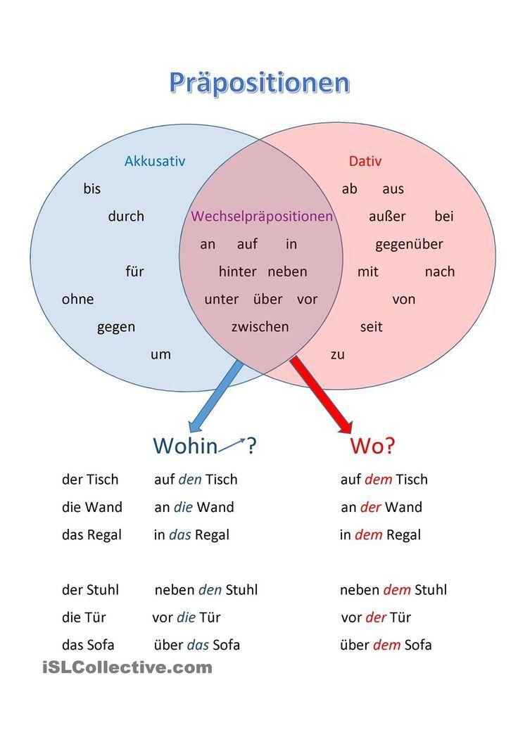 Wechselpräpositionen | Schultipps | Pinterest | Deutsch, Schule und ...