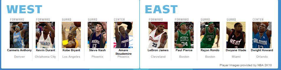 2010년 NBA 올수타 투표...