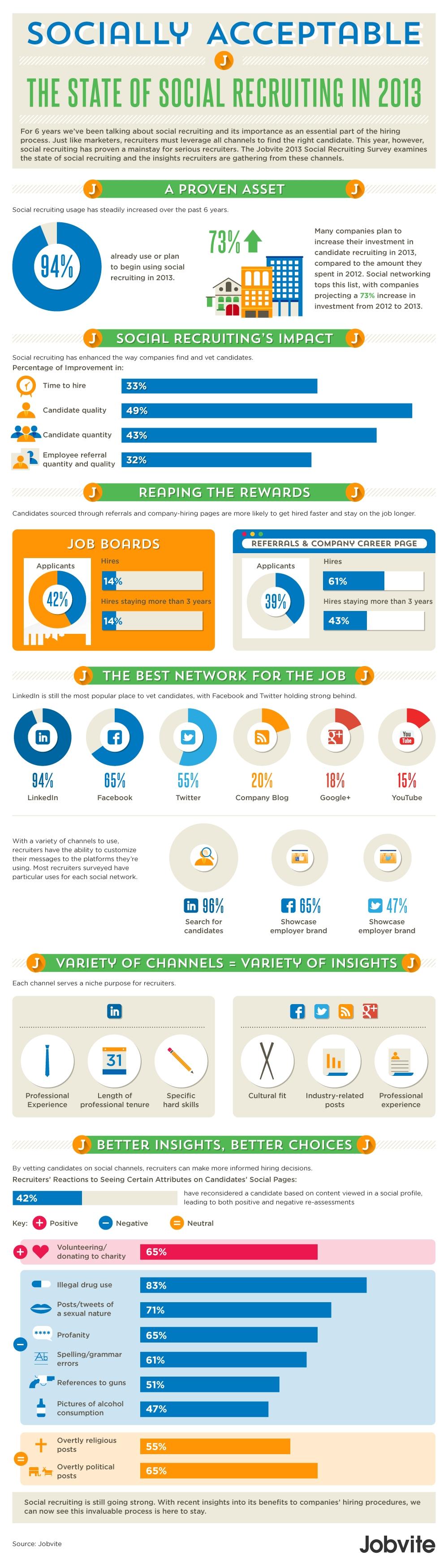 Social Recruiting In 2013 Attracting Potential Employees Through Social Media Social Media Infographic Social Media Recruitment