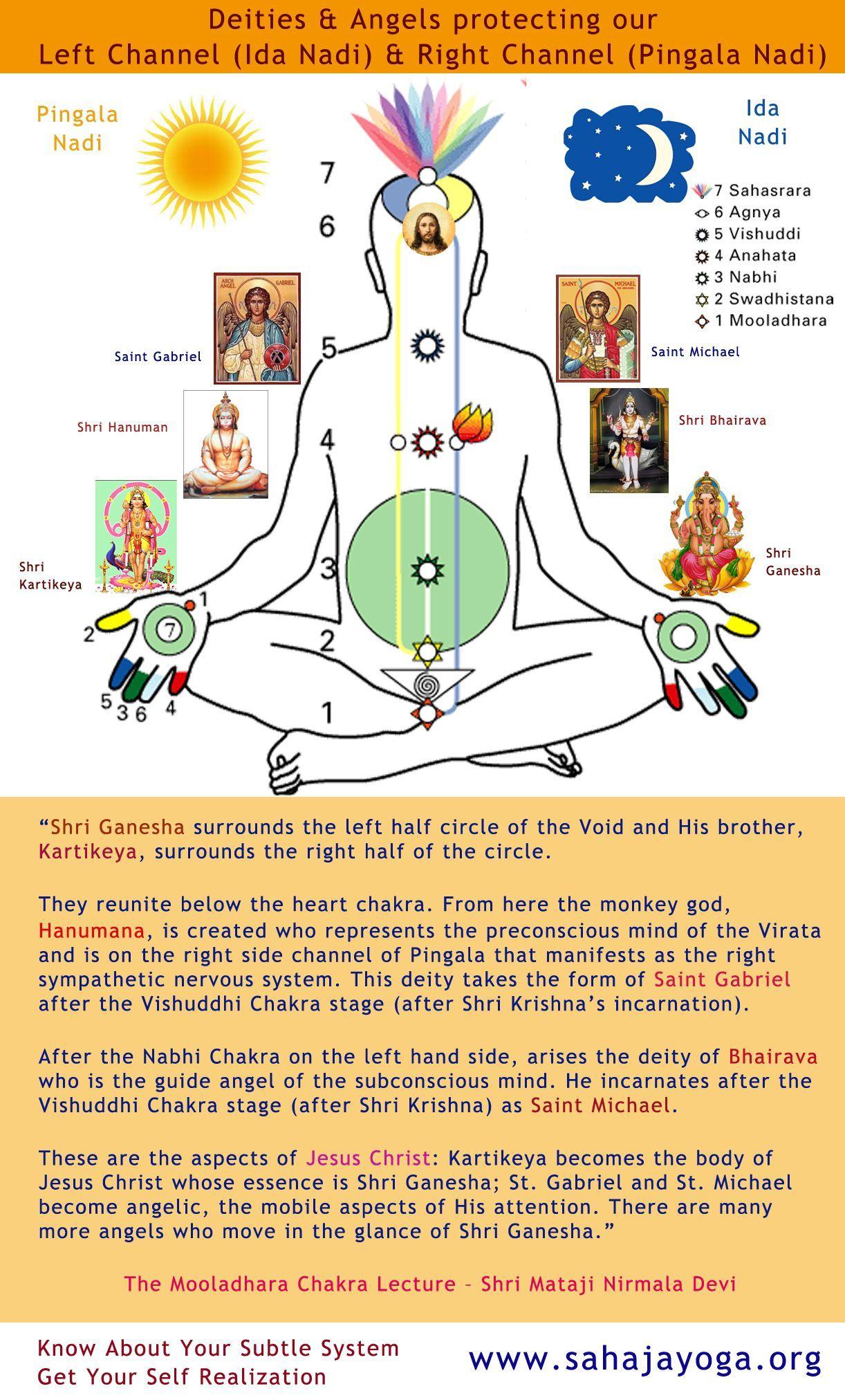Deities Angels Protecting Our Left Channel Ida Nadi Right Channel Pingala Nadi Sahaja Yoga Meditation Sahaja Yoga Kundalini Yoga
