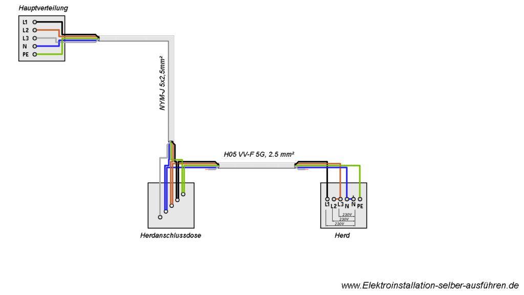 Herdanschluss zweiphasig | Installation elektro | Pinterest