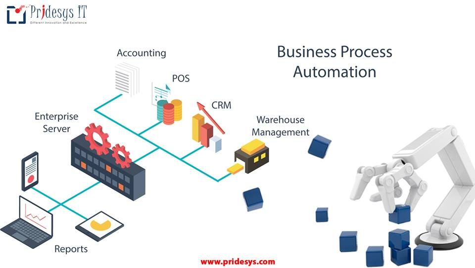 Business Process Automation Business Process Automation Is A Strategy For Business To Mana Online Business Classes Business Management Degree Business Process