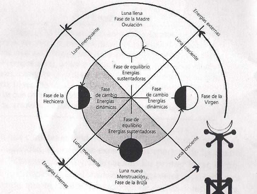 Luna Roja: El diagrama lunar: Luna blanca y Luna roja | Mujer en ...