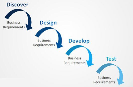 SERVICE + DESIGN THINKING = SERVICE DESIGN