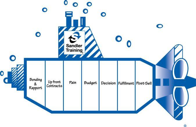 Sandler Submarine For Microsoft Crm Framework Sales Training