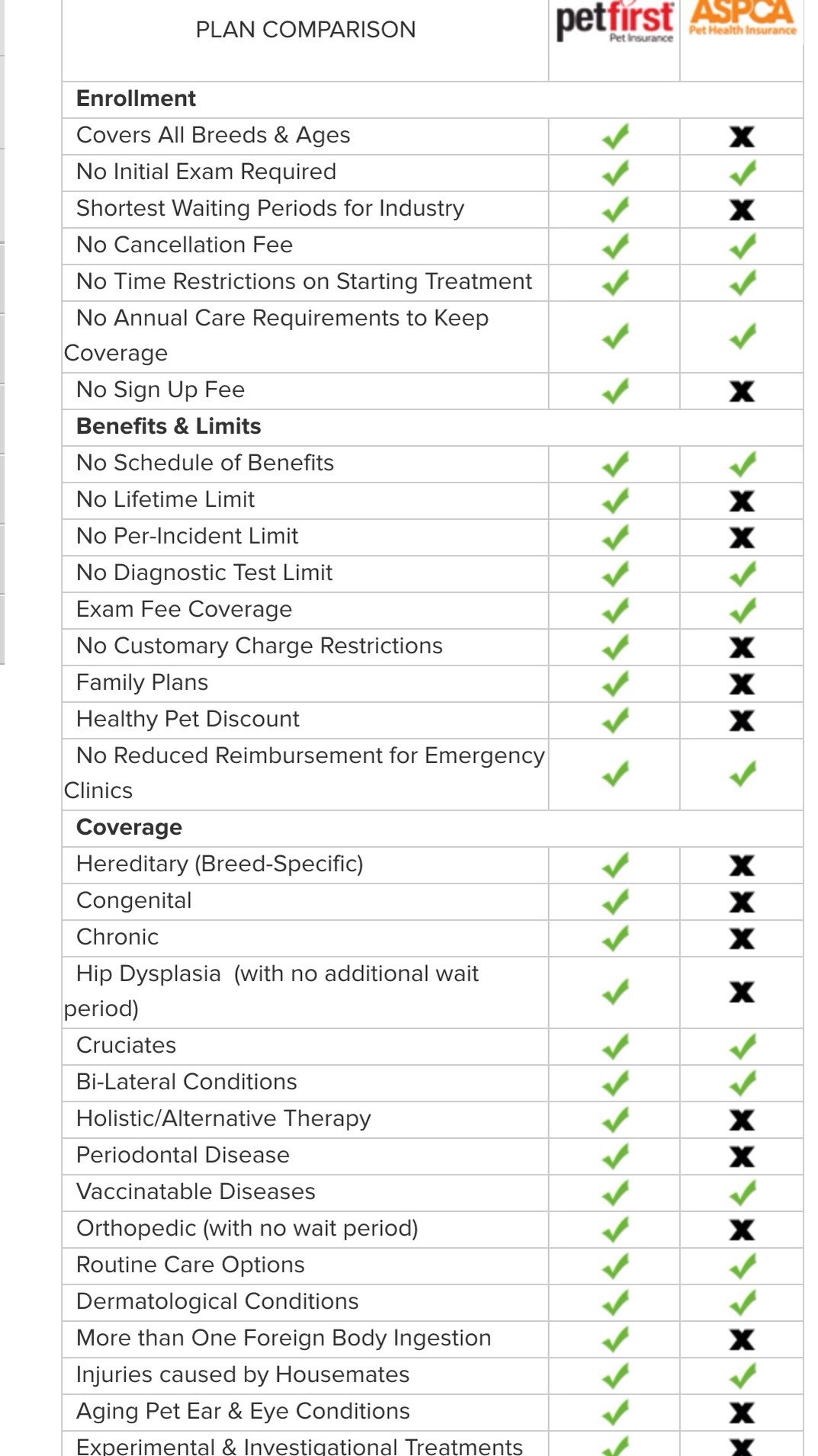 Petfirst Vs Aspca Insurance Plans Pet Insurance Reviews Pet Health Insurance Pet Insurance