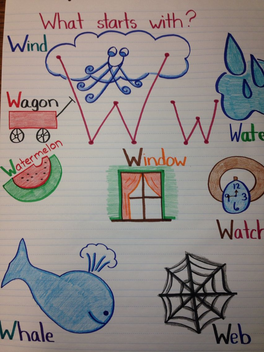 Letter W anchor chart for Pre-k / kindergarten. Education. | Anchor ...