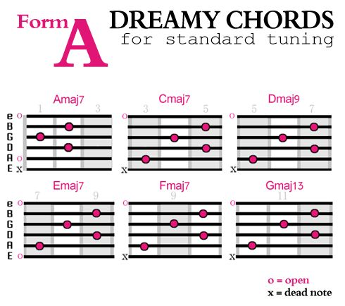 How To Create Dreamier Guitar Chords  Soundfly  Msica